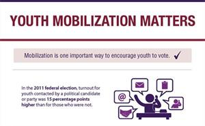 Youth mobilization infographic