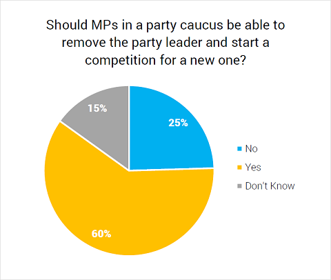 Should MPs in a party