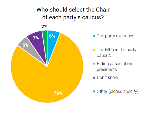 Who should select the Chair