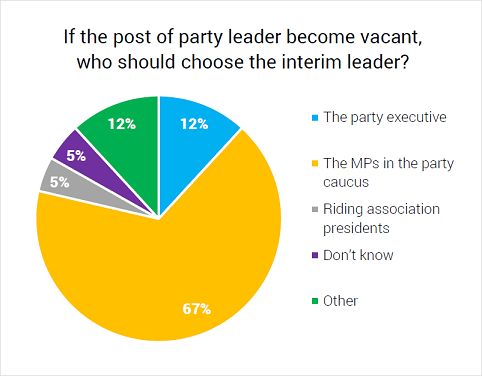 If the post of party leader