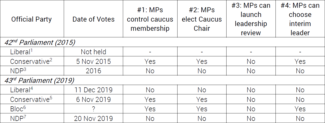 Reform Act voting outcomes