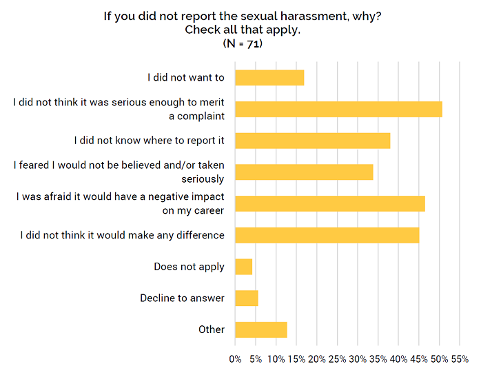 If you did not report the sexual harassment, why?