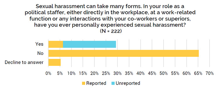 Have you ever personally experienced sexual harassment?
