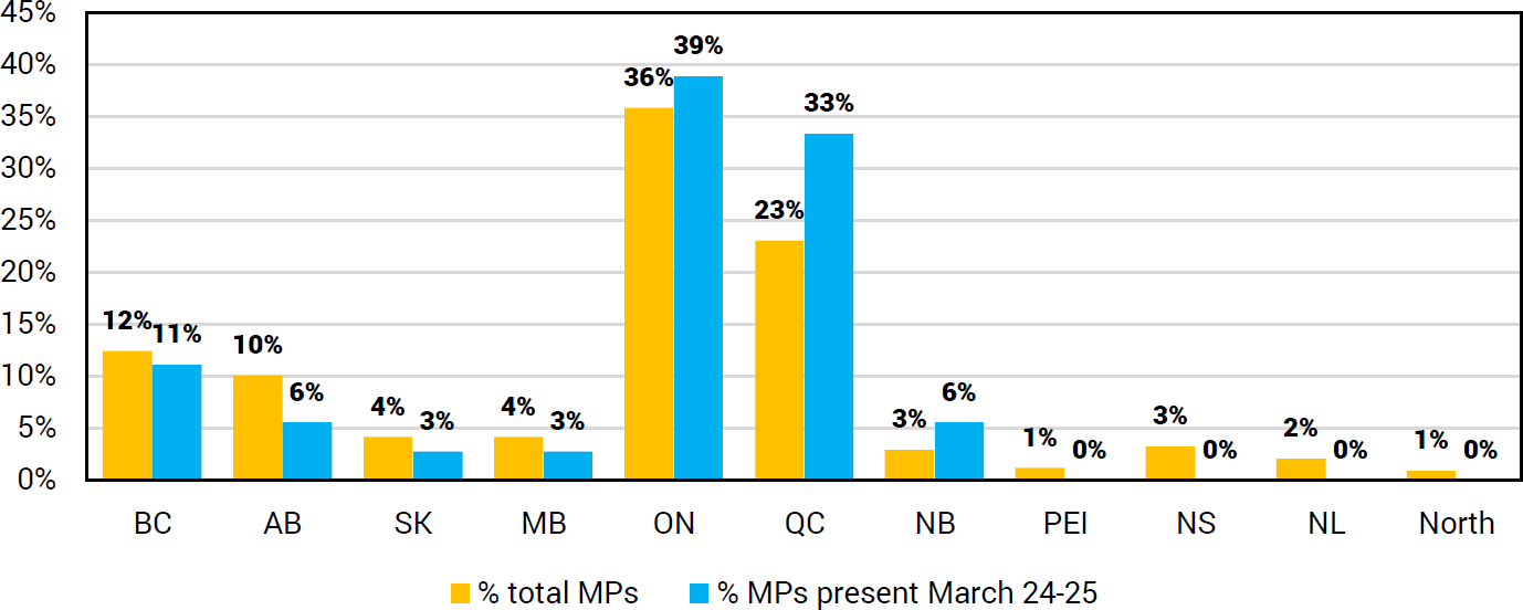 MPs by province versus those present for emergency session on March 24-25