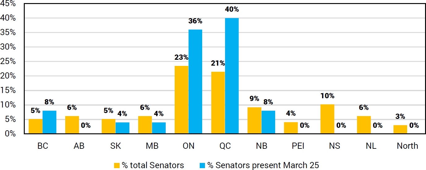 Senators by province versus those present for emergency session on March 25